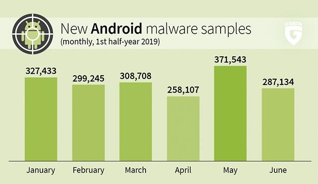 แอปพลิเคชันแอนตี้ไวรัสG DATA Mobile Securityfor Android