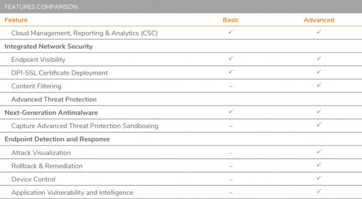 Sonicwall Capture Client Advanced