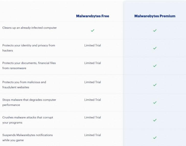 ตารางเปรียบเทียบความสามารถ โปรแกรมแอนตี้ไวรัส Malwarebytes Premium