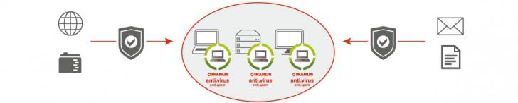 โปรแกรมแอนตี้ไวรัส IKARUS anti.virus